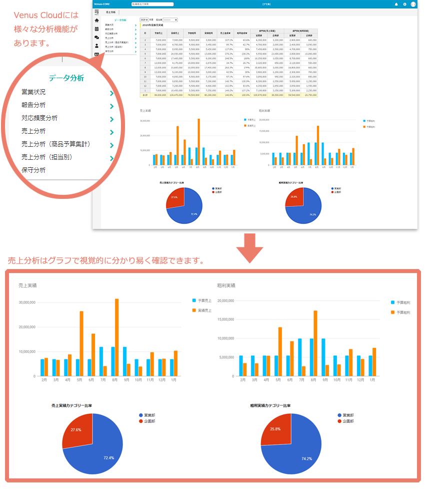VenusCloud売上分析画面イメージ
