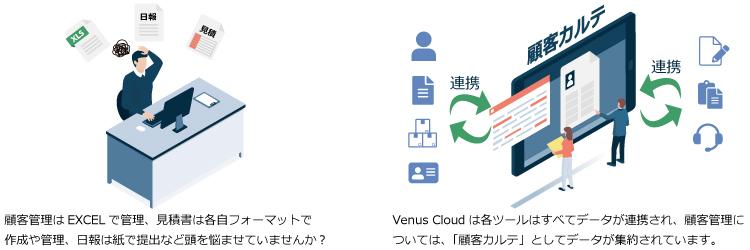 顧客管理データ連動イメージ