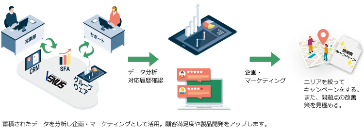 蓄積データ活用イメージ(企画・マーケティング)