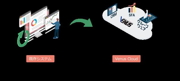 既存システムのデータ有効活用イメージ画像