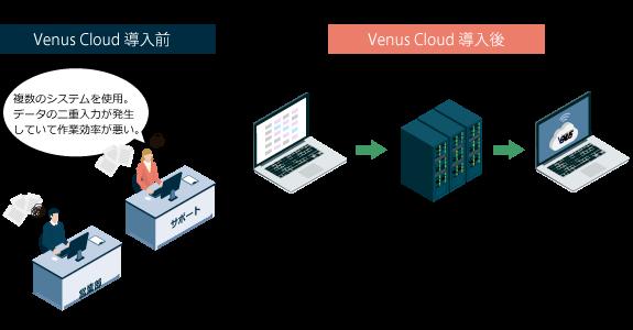 基幹システムとのデータ連携イメージ画像