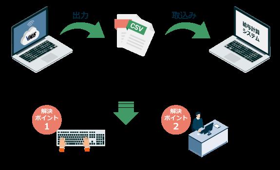 給与計算ソフトとの連携イメージ画像
