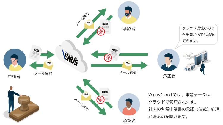 Venus Cloudでのワークフローイメージ