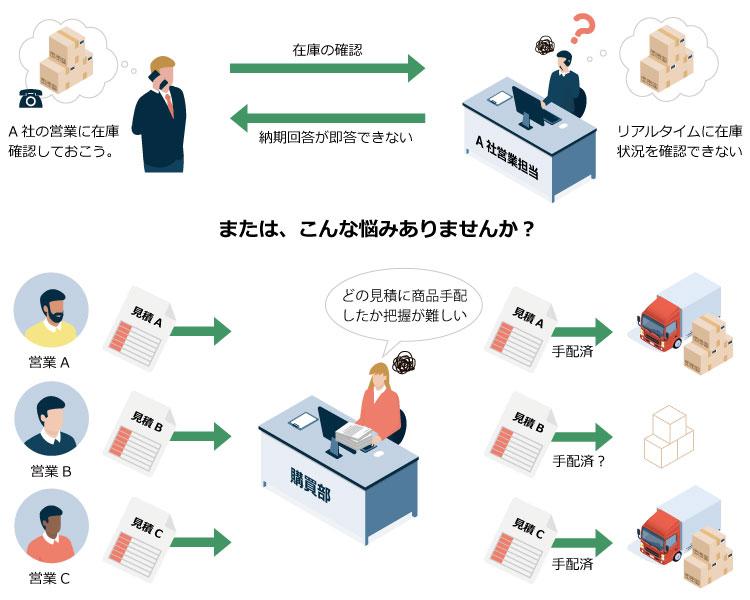 在庫確認と商品手配の過去のイメージ